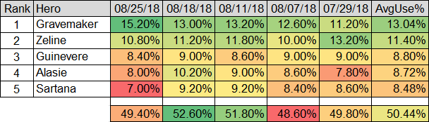 5 data import - Heat Map for Top 5