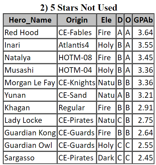 Empires & Puzzles - Top 5 Star Heroes Not Used