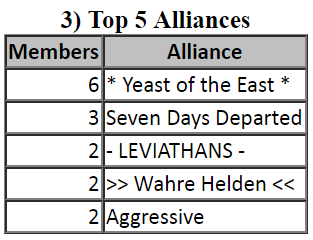 Empires & Puzzles - Top 5 Alliances