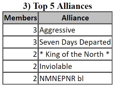 Empires & Puzzles - Top 5 Alliances
