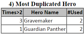 Empires & Puzzles - Most Duplicated Hero