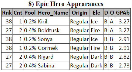 Empires & Puzzles - Top-100 EPIC Hero Appearances