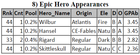 Empires & Puzzles - Top-100 EPIC Hero Appearances