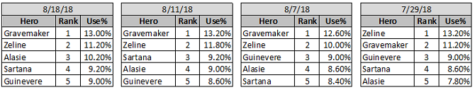 Empires And Puzzles Hero Utility Defense Top5 Data Sample