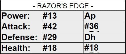 Empires And Puzzles Hero Utility RAZOR's EDge Sample