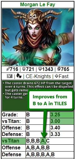 Empires&Puzzles Morgan Le Fay gets a TITAN GRADE Increase from B to A in TILES January 2019