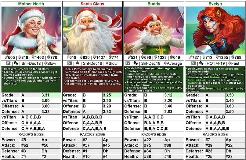 Empires&Puzzles Initial Grades Mother-North, Santa Claus, Buddy & Evelyn 2019-01-07