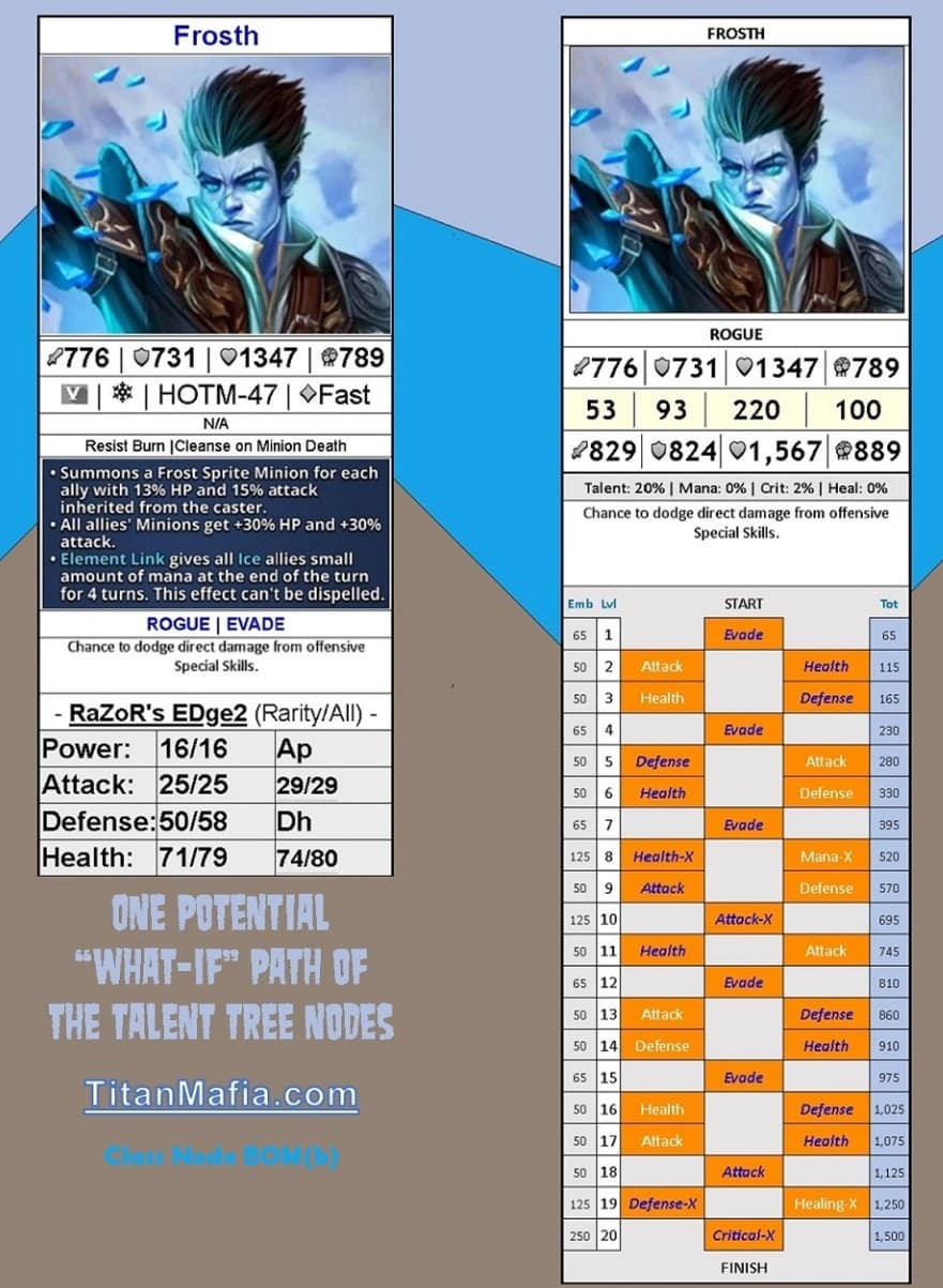 Frosth HOTM-47 Adjusted Card